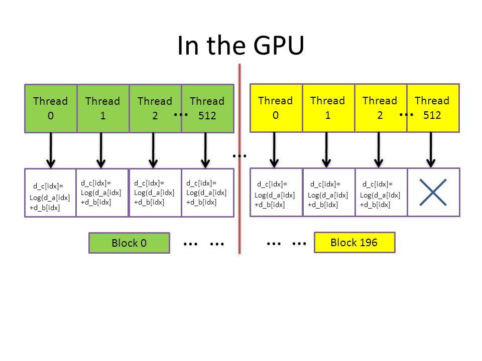 In the GPU … … … … … … … d_c[idx]= Thread 0 Thread 1 Thread 2